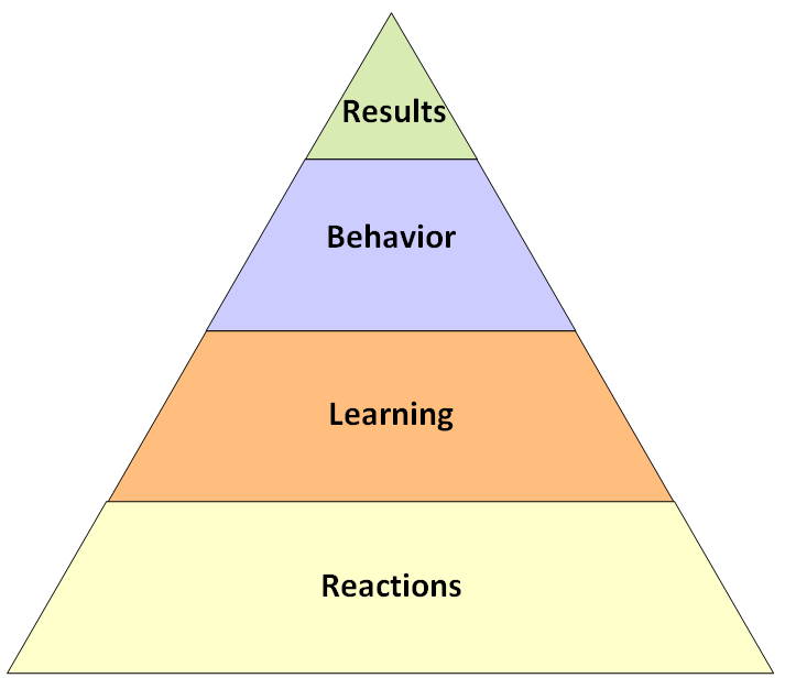 kirkpatrick four evaluation levels Introduction and methods overview kirkpatrick level 4 evaluations seek to  measure the degree by which targeted outcomes and changes in performance  are.