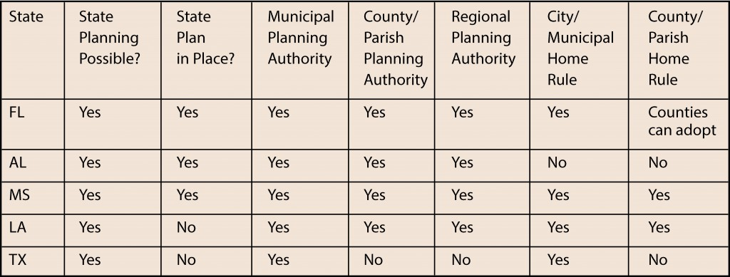 Extracted from American Planning Association 1996 Summary of State Planning Statues [http://www.planning.org/growingsmart/summaries.html]) and internet sources