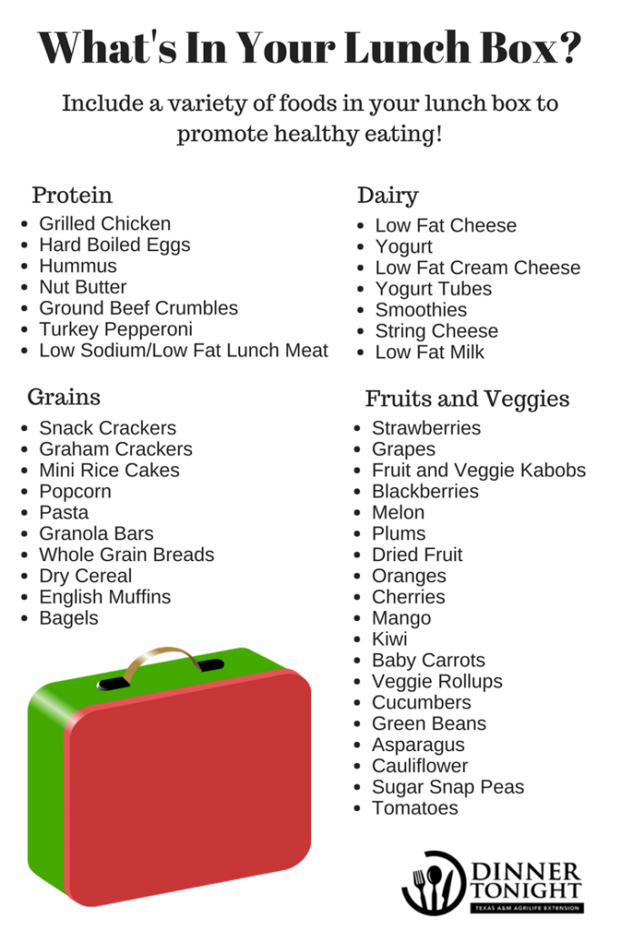 What's in your lunch box? Include a variety of foods in your lunch box to promote healthy living. Protein, Grains, Dairy, Fruits and Vegetables