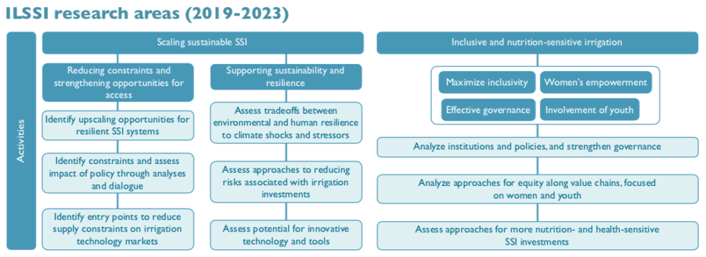 ILSSI research areas (2019-2023).